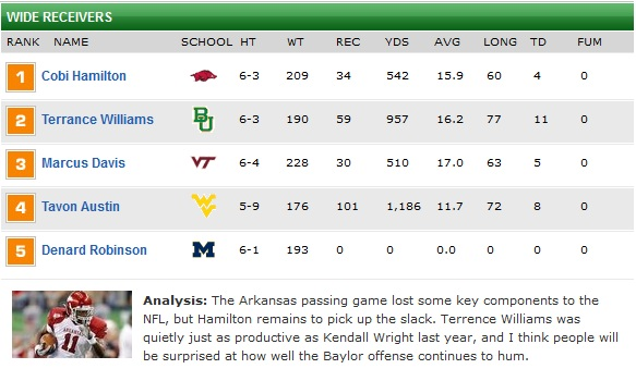 Top-5 senior wide receivers according to Mel Kiper Jr.